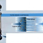 Filtre Cartridge